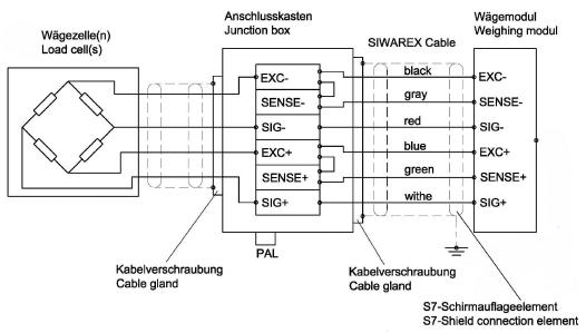 การอ่านค่าน้ำหนักผ่านทาง SIWAREX Weighing module (WP231
