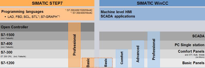 ใช้งาน Siemens ต้องลงโปรแกรมอะไรบ้าง – Automation 360